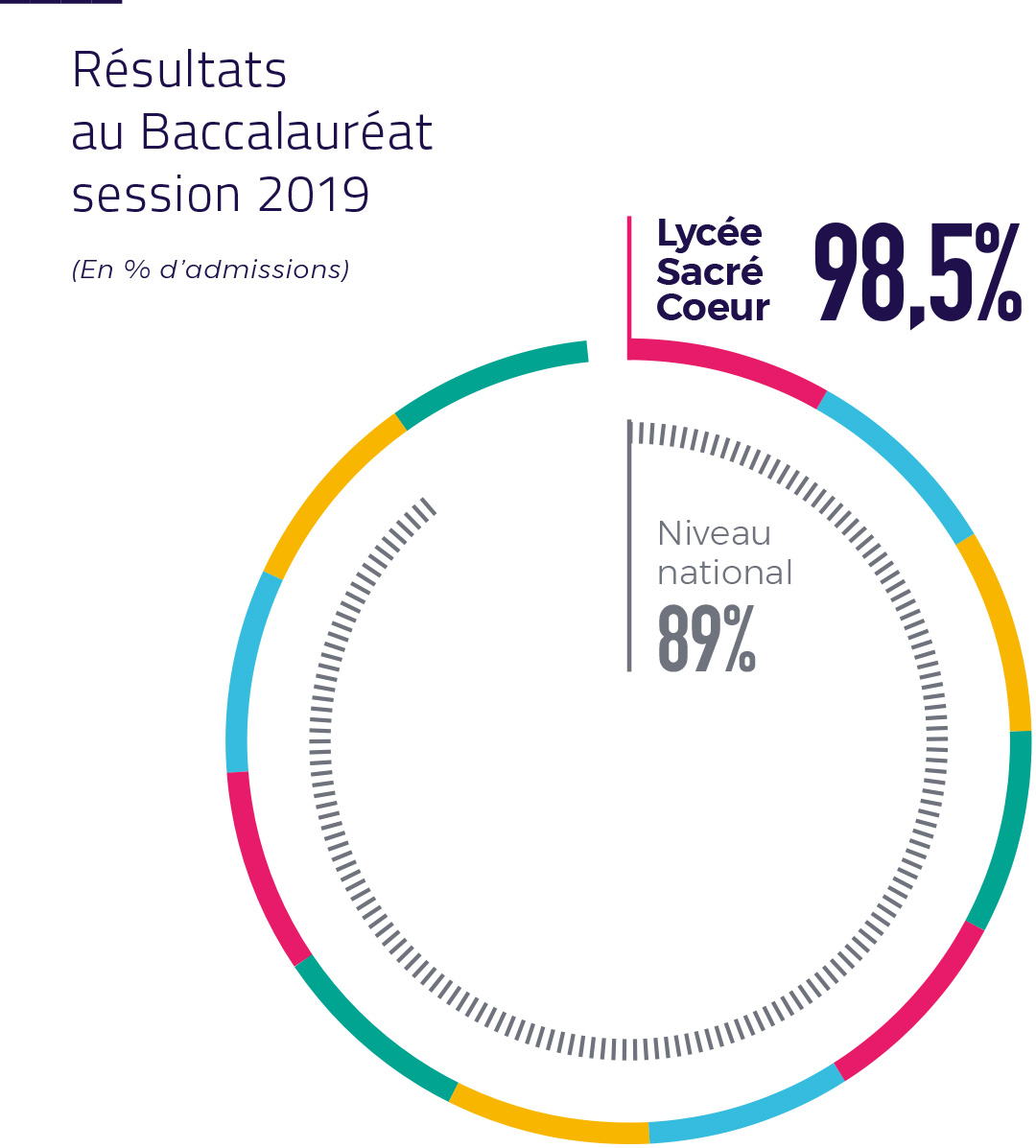 resultats baccalaureat 2019 lycee sacre coeur